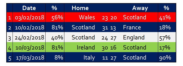 Scotland 6 Nations has some close games